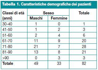 Caratteristiche demografiche dei paziente