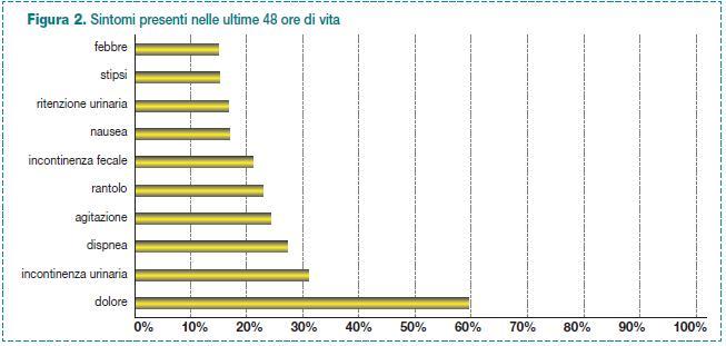 Sintomi presenti nelle ultime 48 ore di vita