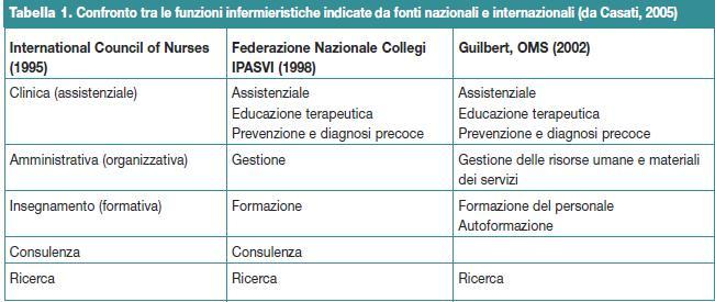 Confronto tra le funzioni infermieristiche indicate da fonti nazionali e internazionali (da Casati, 2005)