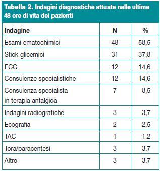 Indagini diagnostiche attuate nelle ultime 48 ore di vita dei pazienti.