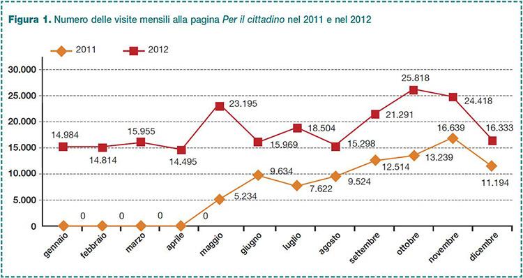 """Figura 1. Numero delle visite mensili alla pagina """"Per il cittadino"""" nel 2011 e nel 2012"""