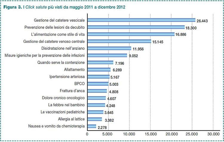 """Figura 3. I """"Click salute"""" più visti da maggio 2011 a dicembre 2012"""