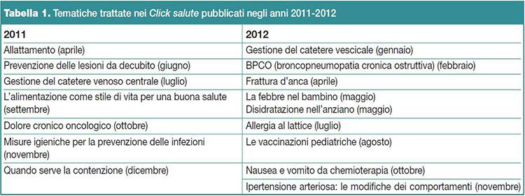 """Tabella 1. Tematiche trattate nei """"Click salute"""" pubblicati negli anni 2011-2012"""