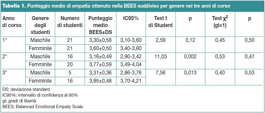 Tabella 1. Punteggio medio di empatia ottenuto nella BEES suddiviso per genere nei tre anni di corso