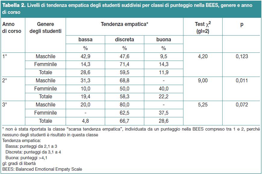 Tabella 2. Livelli di tendenza empatica degli studenti suddivisi per classi di punteggio nella BEES, genere e anno di corso