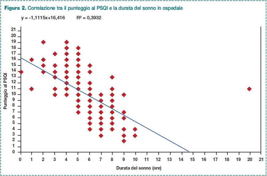 Figura 2. Correlazione tra il punteggio al PSQI e la durata del sonno in ospedale