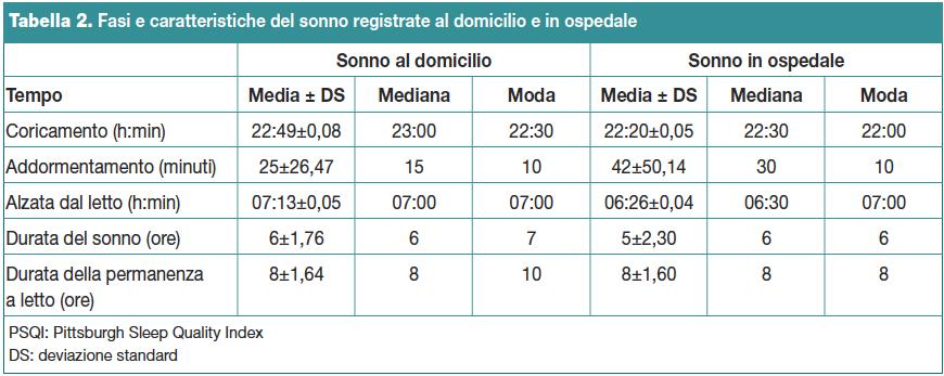 Tabella 2. Fasi e caratteristiche del sonno registrate al domicilio e in ospedale