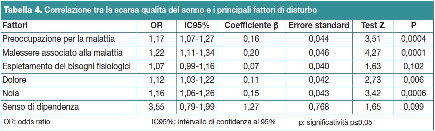 Tabella 4. Correlazione tra la scarsa qualità del sonno e i principali fattori di disturbo