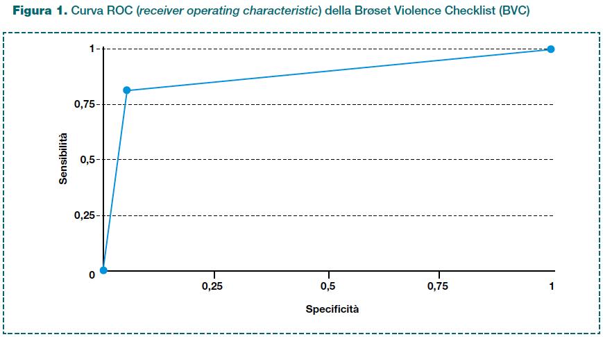 Figura 1. Curva ROC (receiver operating characteristic) della Brøset Violence Checklist (BVC)