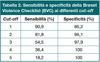 Tabella 2. Sensibilità e specifiità della Brøset Violence Checklist (BVC) ai differenti cut-off