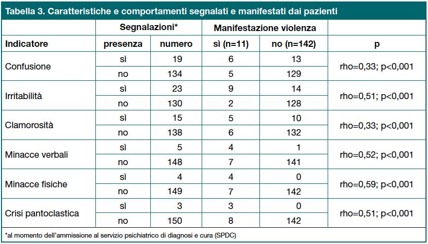 Tabella 3. Caratteristiche e comportamenti segnalati e manifestati dai pazienti