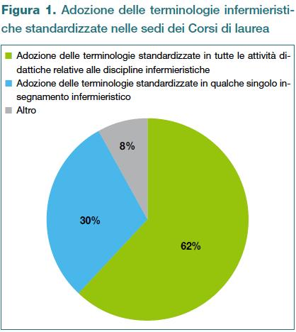 Figura 1. Adozione delle terminologie infermieristiche standardizzate nelle sedi dei Corsi di laurea