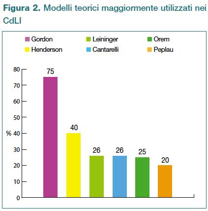 Figura 2. Modelli teorici maggiormente utilizzati nei CdLI