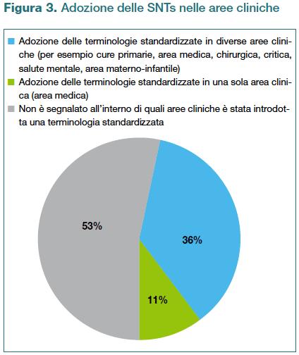 Figura 3. Adozione delle SNTs nelle aree cliniche