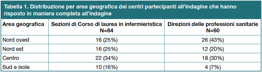 Tabella 1. Distribuzione per area geografca dei centri partecipanti all'indagine che hanno risposto in maniera completa all'indagine