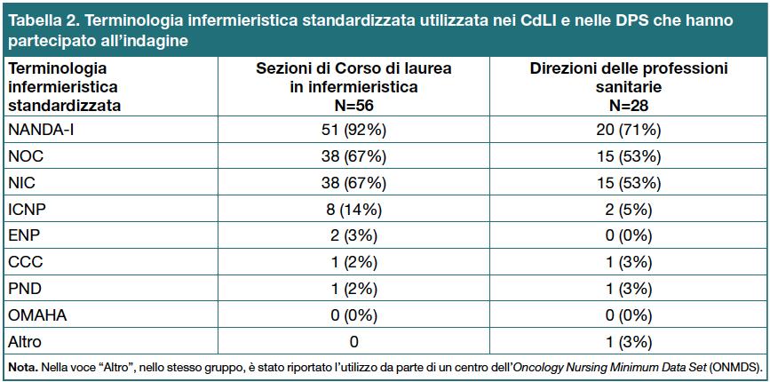 Tabella 2. Terminologia infermieristica standardizzata utilizzata nei CdLI e nelle DPS che hanno partecipato all'indagine
