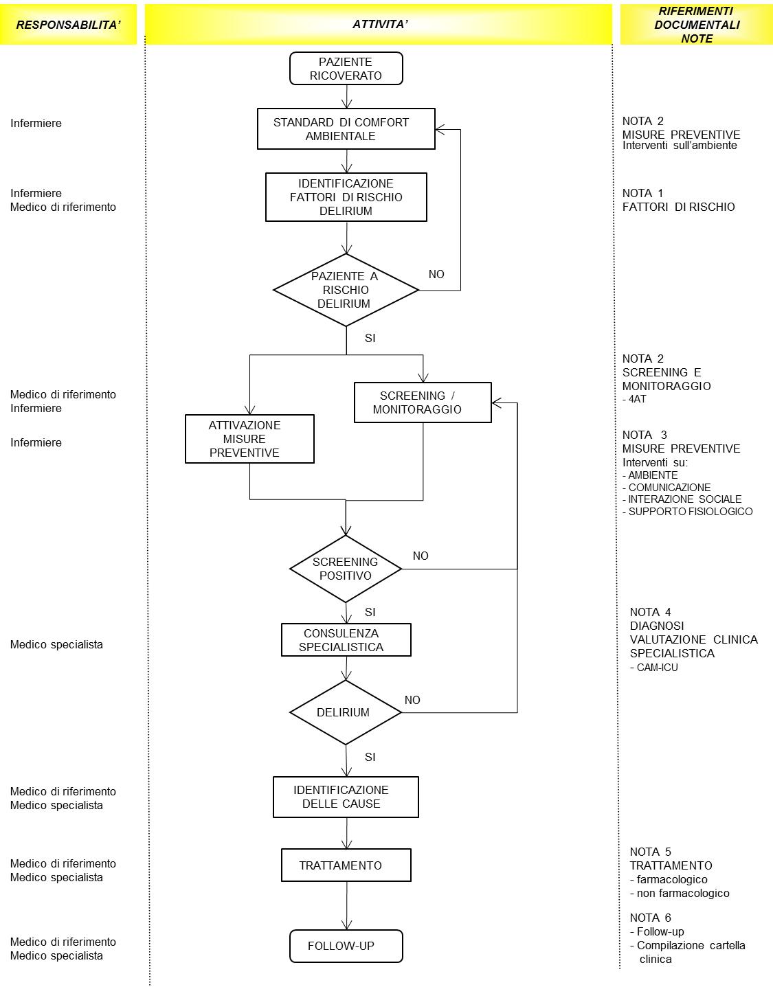 Figura 1 - Diagramma di flusso del Percorso Assistenziale Delirium: prevenzione, diagnosi e trattamento del paziente adulto ricoverato
