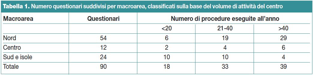Tabella 1. Numero questionari suddivisi per macroarea, classificati sulla base del volume di attività del centro