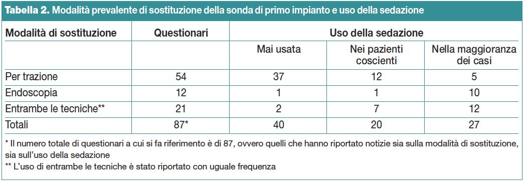 Tabella 2. Modalità prevalente di sostituzione della sonda di primo impianto e uso della sedazione