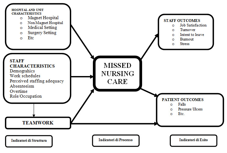 Figura 2 - Missed nursing care model