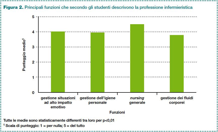 Figura 2. Principali funzioni che secondo gli studenti descrivono la professione infermieristica