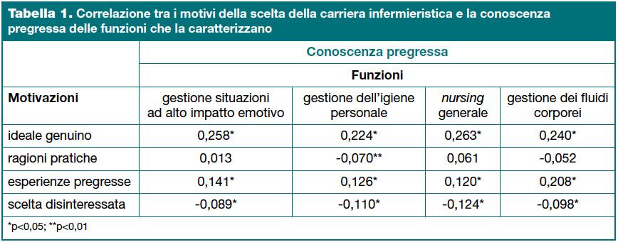 Tabella 1. Correlazione tra i motivi della scelta della carriera infermieristica e la conoscenza pregressa delle funzioni che la caratterizzano