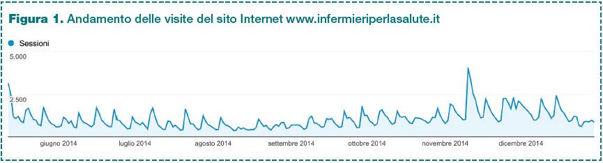 Figura 1. Andamento delle visite del sito Internet www.infermieriperlasalute.it