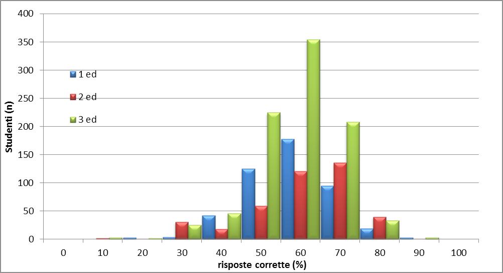 Grafico 1: distribuzione complessiva
