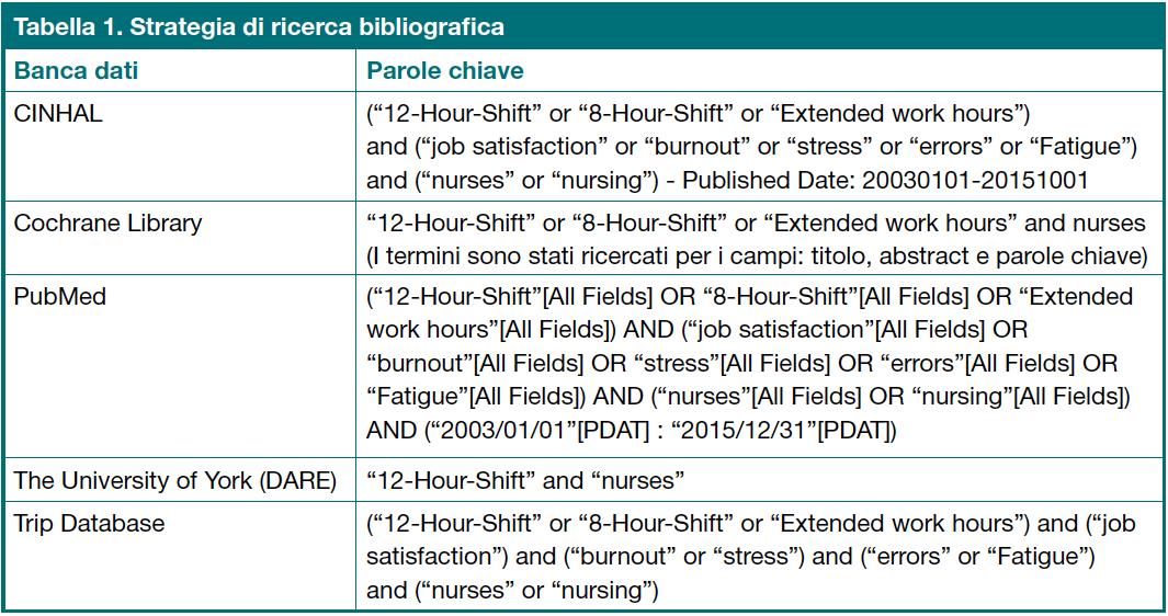Tabella 1. Strategia di ricerca bibliografia