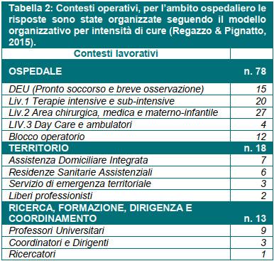 Tabella 2: Contesti operativi, per l'ambito ospedaliero le risposte sono state organizzate seguendo il modello organizzativo per intensità di cure (Regazzo & Pignatto, 2015)