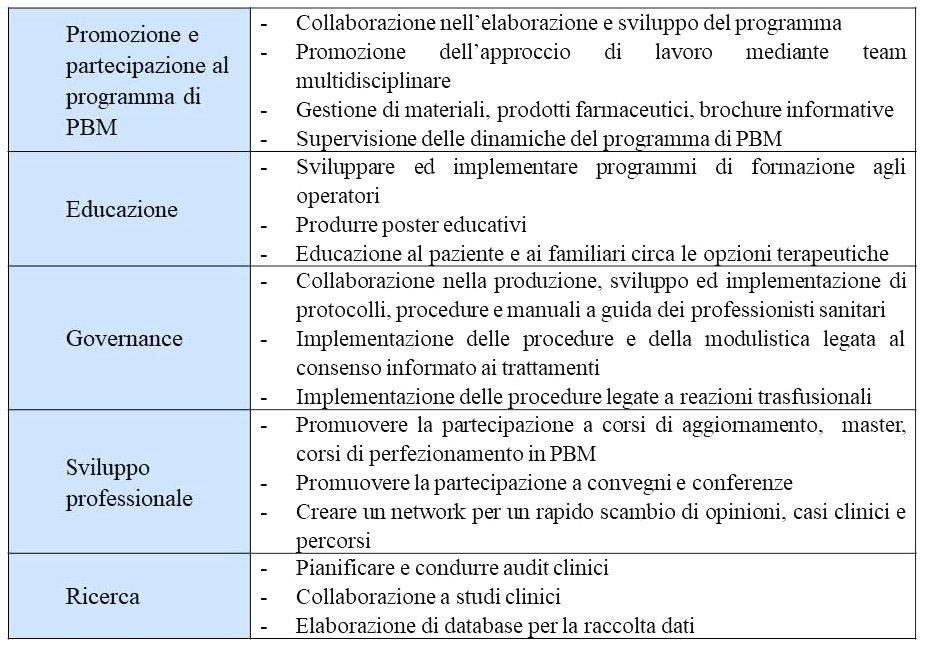 Tabella 2 - Aree di responsabilità del PBM nurse