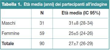 Tabella 1.Età media (anni) dei partecipanti all'indagine