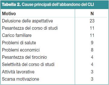 Tabella 2.Cause principali dell'abbandono del CLI
