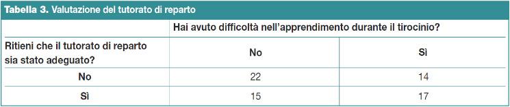 Tabella 3.Valutazione del tutorato di reparto