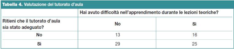 Tabella 4.Valutazione del tutorato d'aula