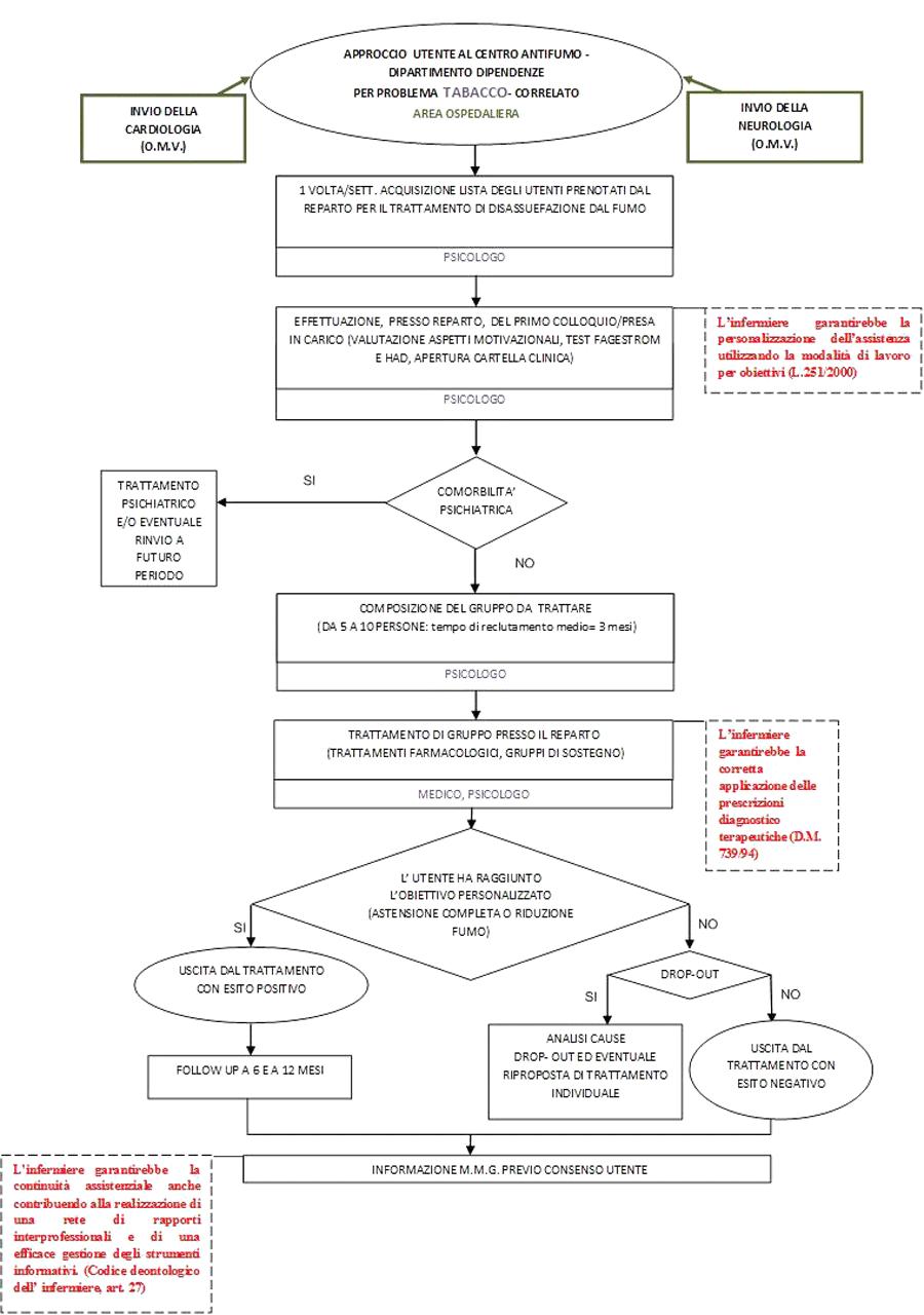 Figura 3 - Flow chart area ospedaliera