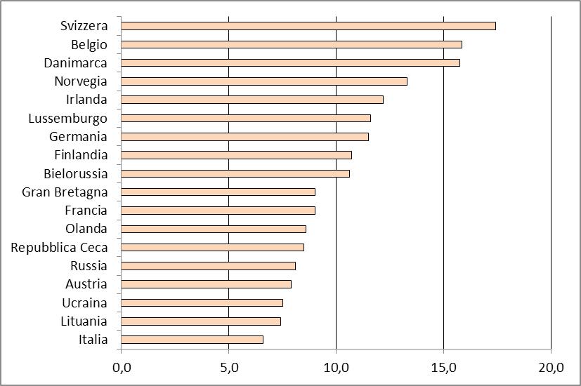 Grafico 1 - Infermieri per 1.000 abitanti - graduatoria europea - anno 2011