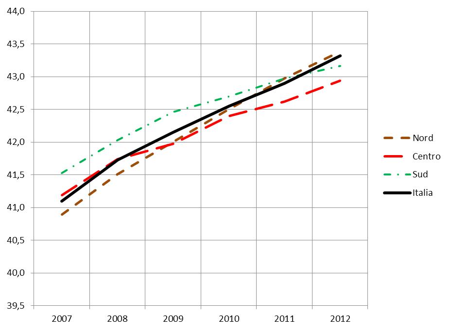 Grafico 2 - Età media degli iscritti Ipasvi - Andamento 2007-2012
