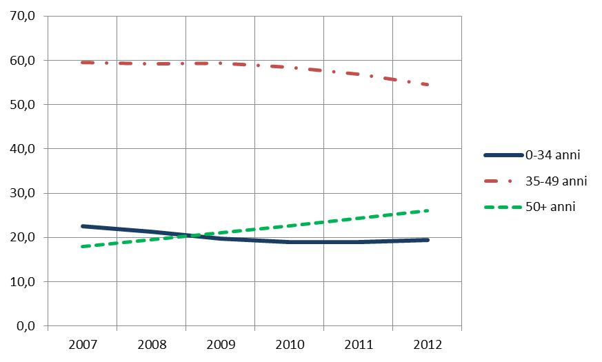 Grafico 3 - Iscritti Ipasvi per classi di età - Andamento 2007-2012 (valori %)