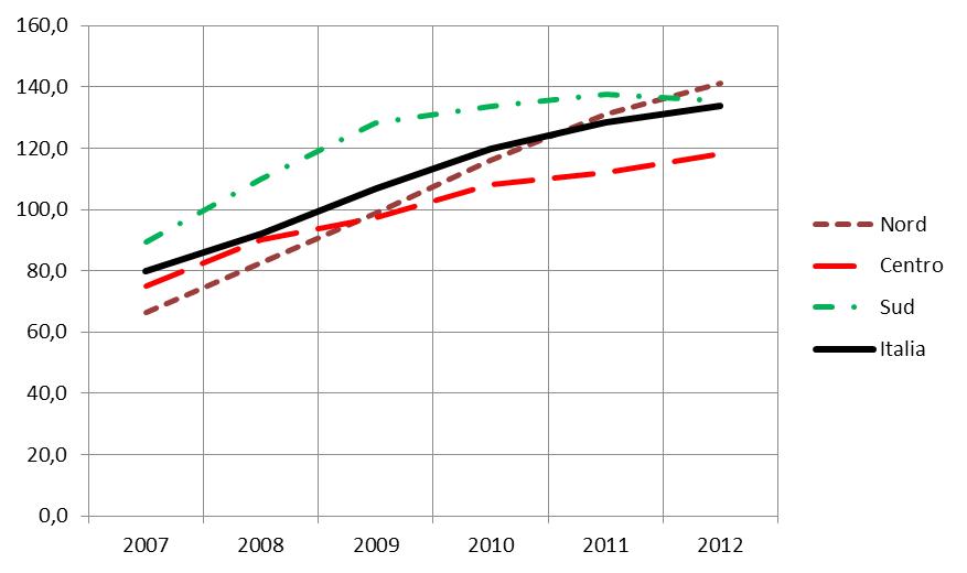 Grafico 4 - Indice di squilibrio delle risorse infermieristiche - Andamento 2007-2012