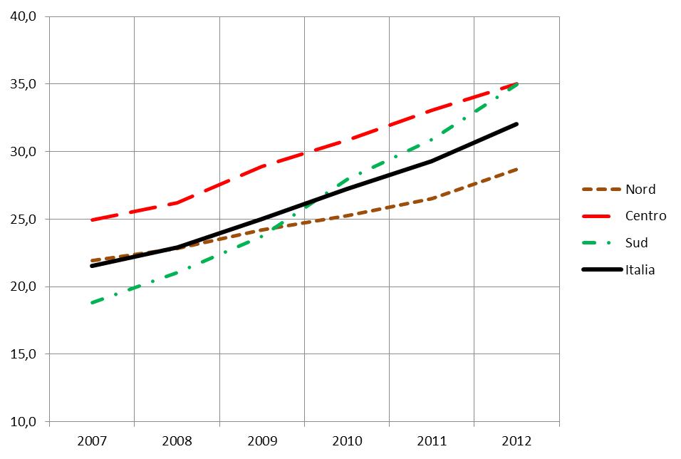 Grafico 5 - Indice di inefficienza strutturale delle risorse infermieristiche - Andamento 2007-2012