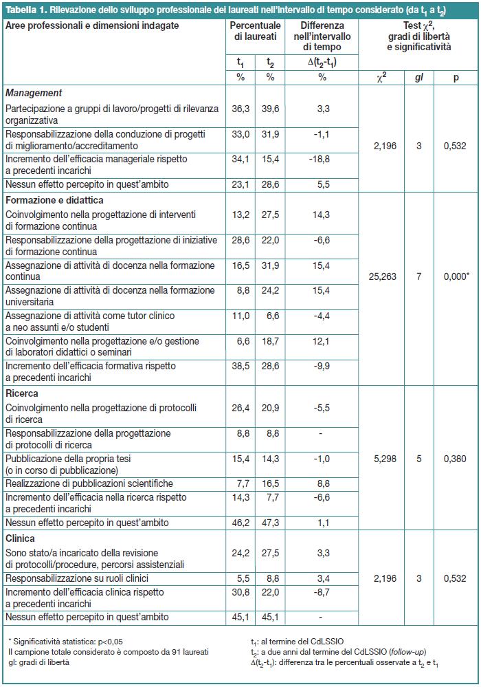 Tabella 1. Rilevazione dello sviluppo professionale dei laureati nell'intervallo di tempo considerato (da t1 a t2 )