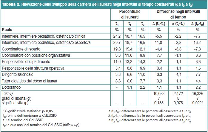 Tabella 2. Rilevazione dello sviluppo della carriera dei laureati negli intervalli di tempo considerati (da t0 a t2)