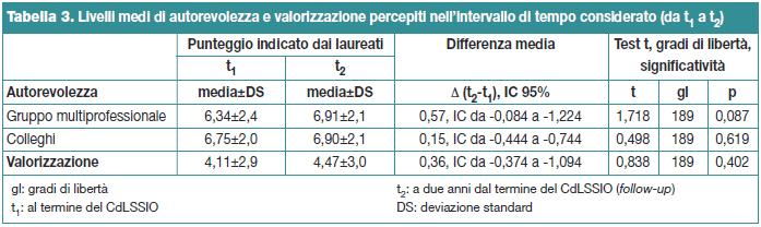 Tabella 3. Livelli medi di autorevolezza e valorizzazione percepiti nell'intervallo di tempo considerato (da t1 a t2)