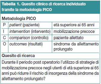 Tabella 1. Quesito clinico di ricerca individuato tramite la metodologia PICO