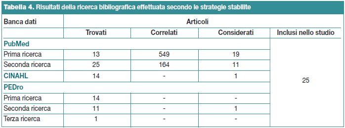Tabella 4. Risultati della ricerca bibliografica effettuata secondo le strategie stabilite