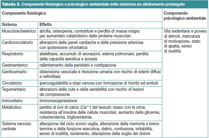 Tabella 5. Componente fisiologica e psicologico-ambientale della sindrome da allettamento prolungato