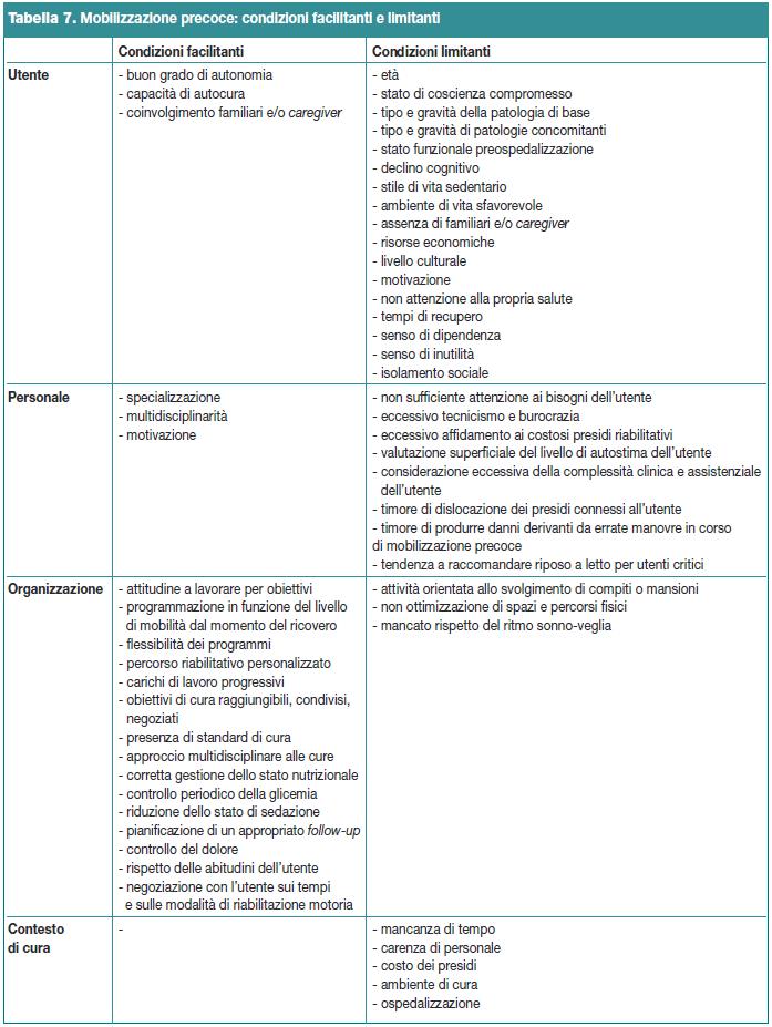 Tabella 7. Mobilizzazione precoce: condizioni facilitanti e limitanti