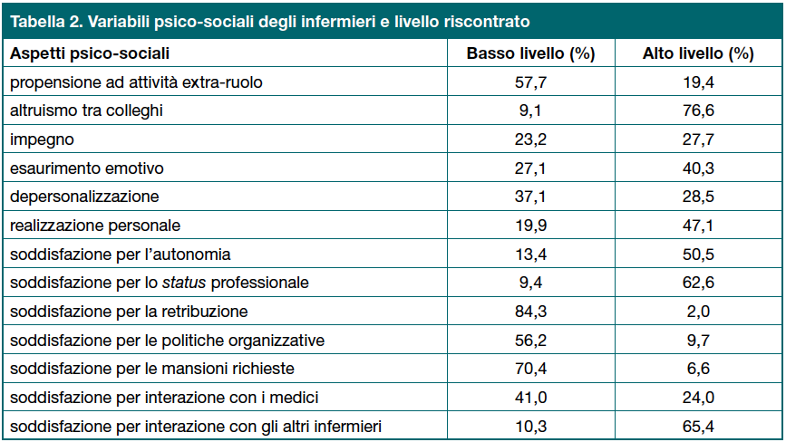 Tabella 2. Variabili psico-sociali degli infermieri e livello riscontrato