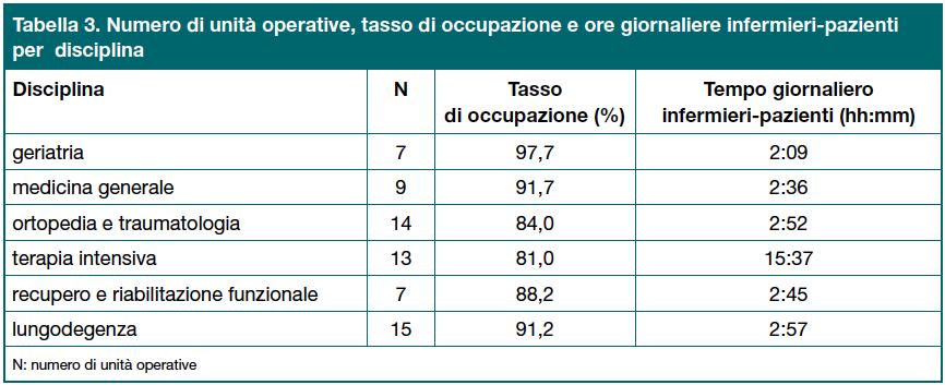 Tabella 3. Numero di unità operative, tasso di occupazione e ore giornaliere infermieri-pazienti per disciplina